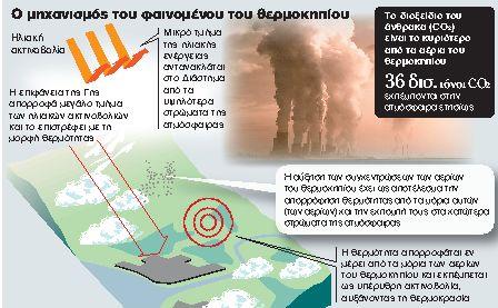 Το «θερμοκήπιο» φταίει για τα έντονα καιρικά φαινόμενα   tanea.gr