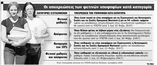 «Καμπανάκι» για 120.000 υποψηφίους | tanea.gr