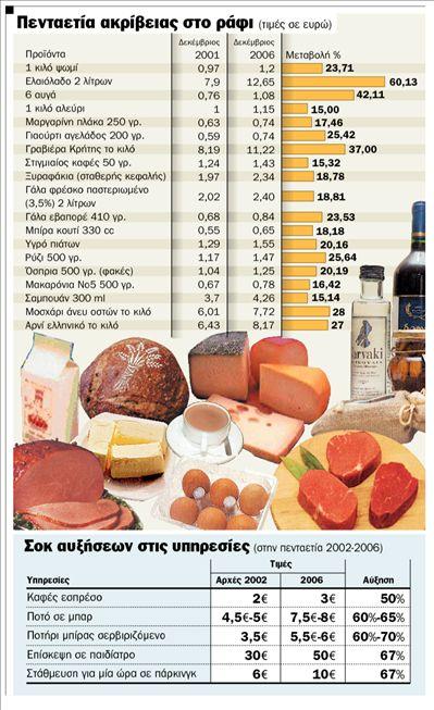Γενέθλια ακρίβειας για το ευρώ   tanea.gr