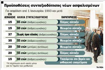 Μείωση συντάξεων, αυξήσεις ορίων ηλικίας | tanea.gr
