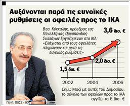 Χαρίζουν πρόστιμα του ΙΚΑ   tanea.gr