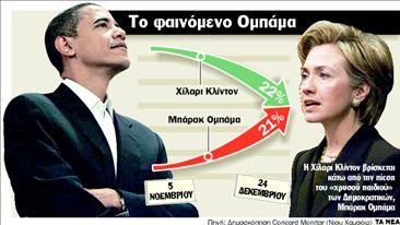 «Καμπανάκι» για τη Χίλαρι | tanea.gr