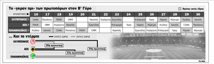 Κούρσα με 15 στροφές! | tanea.gr