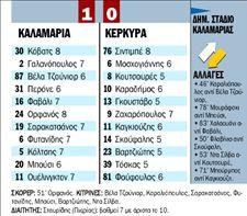 ΚΑΛΑΜΑΡΙΑ -ΚΕΡΚΥΡΑ  0 - 1   tanea.gr