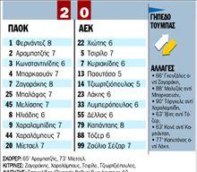 ΠΑΟΚ - ΑΕΚ  0 - 2 | tanea.gr