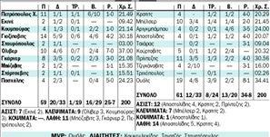 ΑΠΟΛΛΩΝ ΑCΗΑΙΑ CLΑUS -  ΟΛΥΜΠΙΑ ΛΑΡΙΣΑΣ ΗΑLΥΒΕS ΚΑRΑLΙ   59 - 61 | tanea.gr