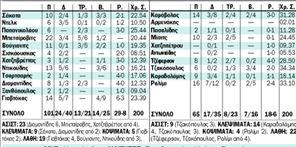 ΠΑΝΑΘΗΝΑΪΚΟΣ -  ΜΑΚΕΔΟΝΙΚΟΣ   101 - 65   tanea.gr
