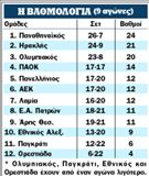 Η ΒΑΘΜΟΛΟΓΙΑ (9 αγώνες) | tanea.gr