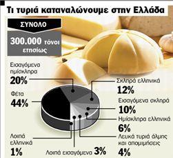 Πόλεμος για τα τυριά | tanea.gr