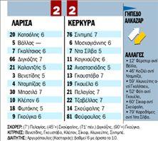 ΛΑΡΙΣΑ - ΚΕΡΚΥΡΑ | tanea.gr
