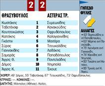 ΘΡΑΣΥΒΟΥΛΟΣ - ΑΣΤΕΡΑΣ ΤΡ. | tanea.gr