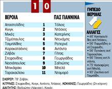 ΒΕΡΟΙΑ - ΠΑΣ ΓΙΑΝΝΙΝΑ | tanea.gr