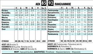 ΑΕΚ -  ΠΑΝΕΛΛΗΝΙΟΣ | tanea.gr