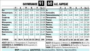 ΟΛΥΜΠΙΑΚΟΣ -  Α.Ε. ΛΑΡΙΣΑΣ | tanea.gr