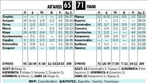 ΑΙΓΑΛΕΩ -  ΠΑΟΚ   tanea.gr