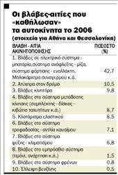 Ξεκινούν για ταξίδι χωρίς βενζίνη! | tanea.gr