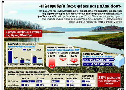Στεγνώνουν ενέργεια, γεωργία και τουρισμός | tanea.gr