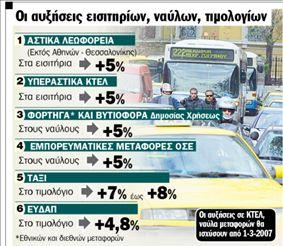 Ακριβότερα ταξί,  λεωφορεία, νερό | tanea.gr