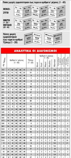 ΤΖΟΚΕΡ   Διπλό τζακ ποτ | tanea.gr