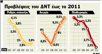 Καμπανάκι για ανάπτυξη  και ανεργία από το ΔΝΤ | tanea.gr