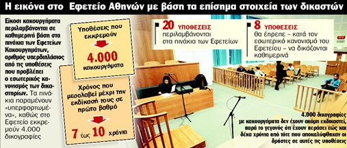 Στον... πάγο 4.000 κακουργήματα | tanea.gr