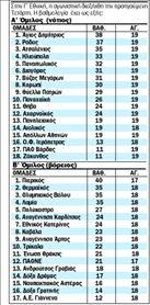 Γ Εθνική | tanea.gr