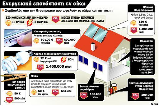 Σώστε το κλίμα και την τσέπη σας   tanea.gr