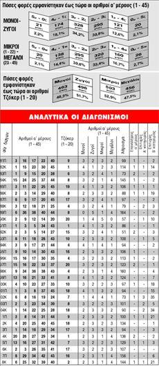 ΤΖΟΚΕΡ   Μοναδική επιτυχία  στην 1η κατηγορία | tanea.gr