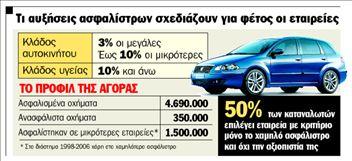 Έως 10% αυξήσεις σε ασφάλιστρα Ι.Χ. | tanea.gr