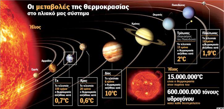 Φαινόμενο θερμοκηπίου και στον Άρη! | tanea.gr