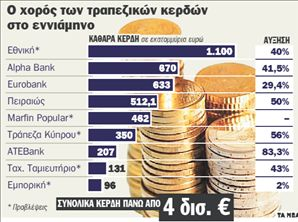 Ρεκόρ υπερκερδών για τις τράπεζες | tanea.gr