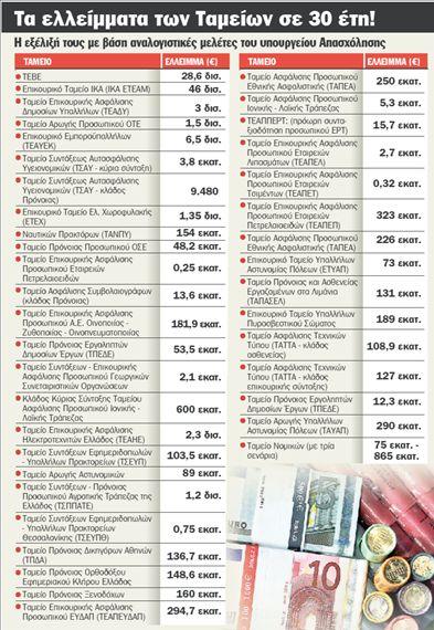 40 Ταμεία στο κόκκινο | tanea.gr