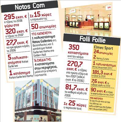 Χρήμα / Επιχειρήσεις | tanea.gr