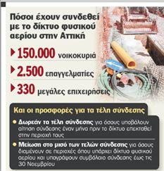 Στροφή στο φυσικό αέριο  λόγω ακριβού πετρελαίου | tanea.gr