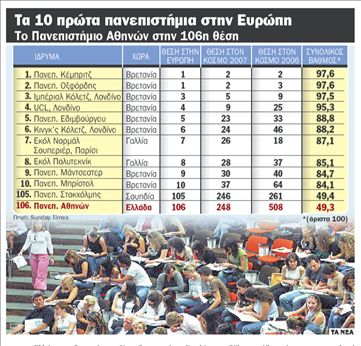 Πανεπιστημιακό άλμα 260 θέσεων   tanea.gr