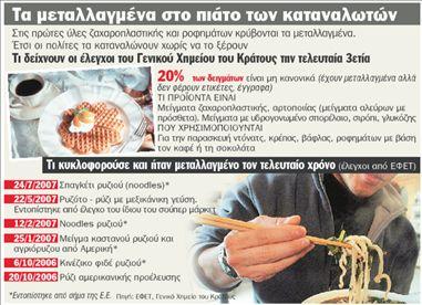 Αλεύρι και γλυκά με  μεταλλαγμένα συστατικά | tanea.gr