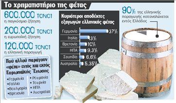 Πουλάνε φέτα  «παραλλαγής» | tanea.gr