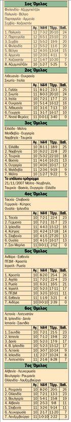 Οι βαθμολογίες στους  προκριματικούς ομίλους  του Εuro 2008   tanea.gr