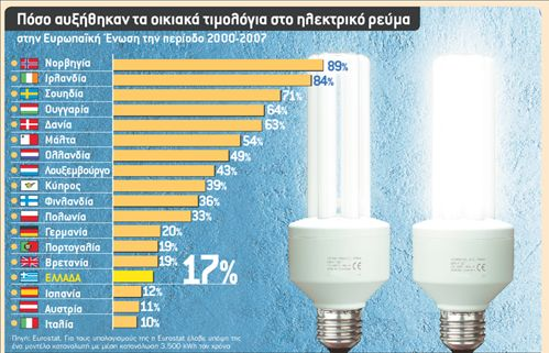 Χρήμα / Ενέργεια | tanea.gr