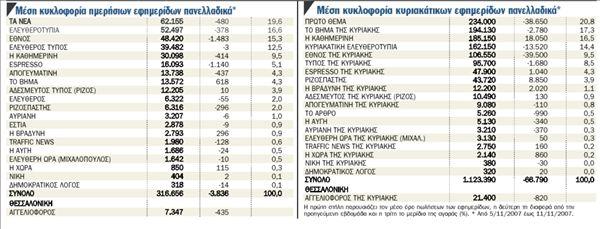 Τα Μέσα σε αριθμούς   tanea.gr