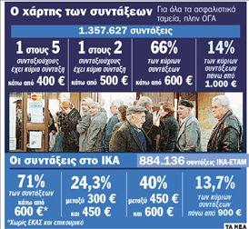 Άρον άρον στη σύνταξη   tanea.gr