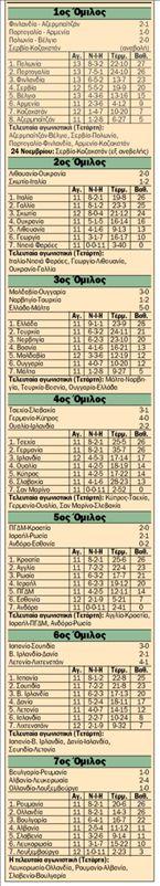 Τα αποτελέσματα, οι  βαθμολογίες και το  πρόγραμμα της τελευταίας  αγωνιστικής των  προκριματικών του  Εuro 2008   tanea.gr
