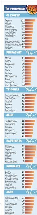 Τα στατιστικά   tanea.gr
