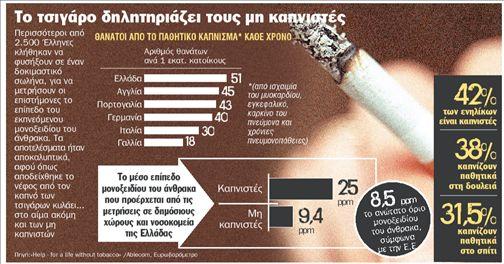 Οι αντικαπνιστές πεθαίνουν  από το τσιγάρο! | tanea.gr