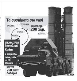 Αποκτούν... ελληνική υπηκοότητα οι S-300 στην Κρήτη | tanea.gr
