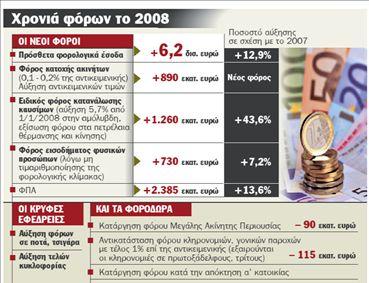 Προϋπολογισμός 2008 | tanea.gr