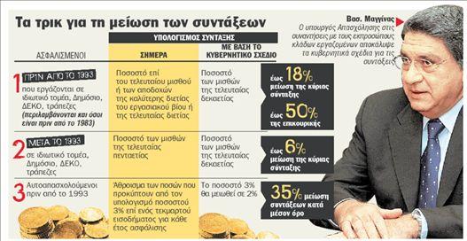 Τρία νυστέρια για τις συντάξεις | tanea.gr
