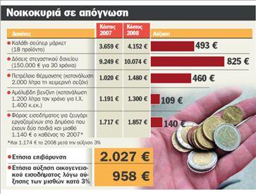 Χειρότερες μέρες το 2008   tanea.gr