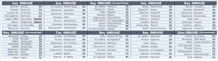 ΠΕΡΙΦΕΡΕΙΑΚΟ ΠΡΩΤΑΘΛΗΜΑ | tanea.gr