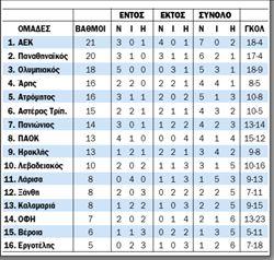 Η ΒΑΘΜΟΛΟΓΙΑ (σε 9 αγώνες) | tanea.gr